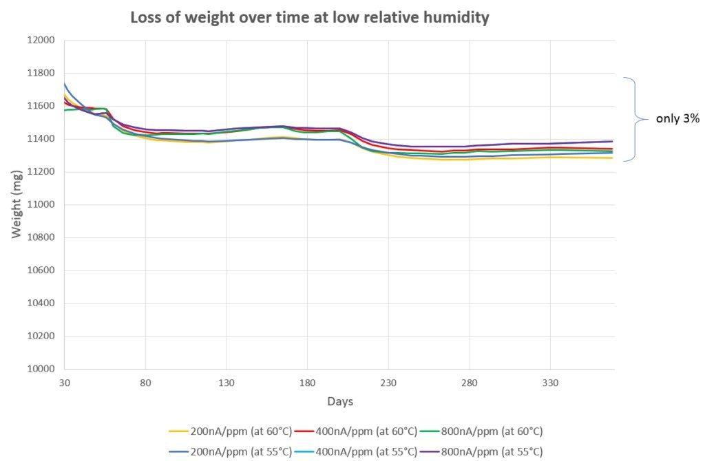 传感器随着时间的延长,在低湿度环境下重量的减少