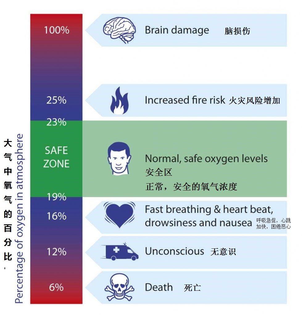 氧气的风险