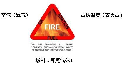 火灾三要素